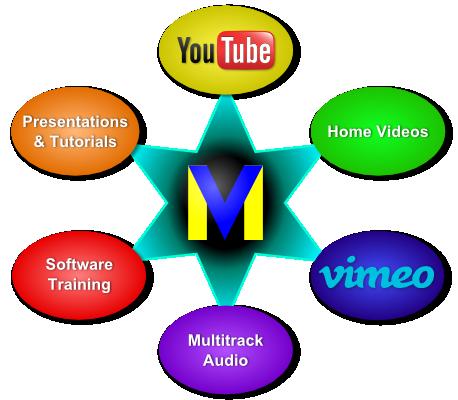 VideoMeld - Free Video Editing Software